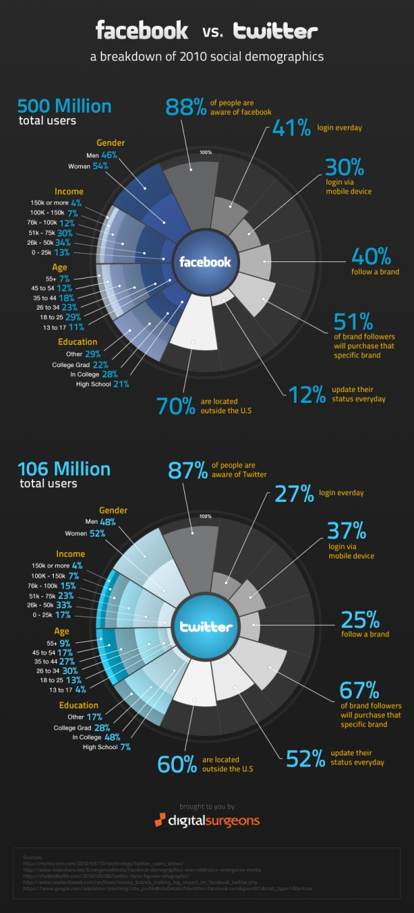 Statistika interesante nga Facebook dhe Twitter
