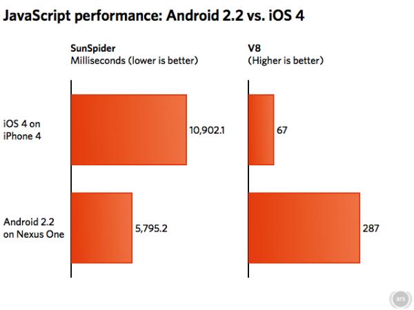 Android 2.2 shumë më i shpejtë sesa iOS 4 në JavaScript