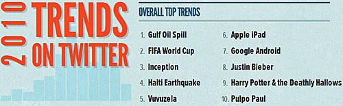 Top trendet në Twitter për vitin 2010