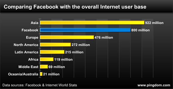 Facebook tani ka 800 milionë përdorues