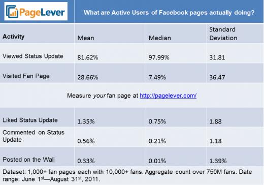 Aktivitet nën 1% për përmbajtjen në Facebook