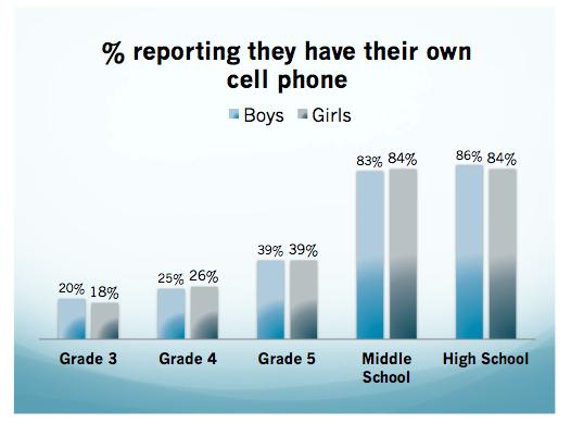 Një e pesta e nxënësve të klasës së tretë kanë celularë