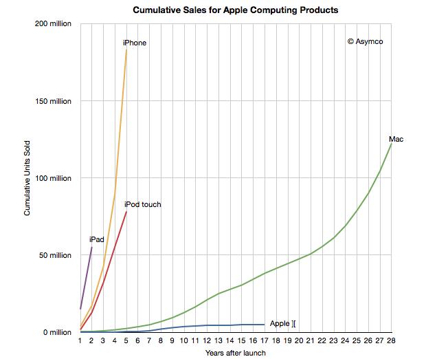 Më tepër pajisje iOS të shitura se sa Mac për 28 vite