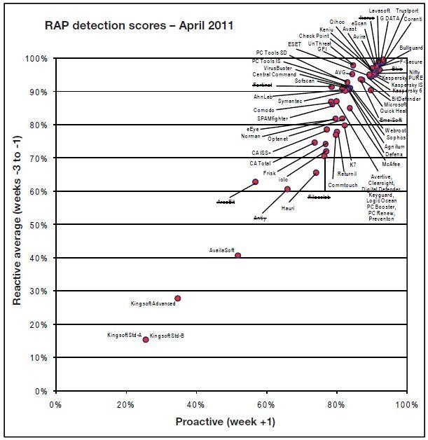 TrustPort me një sukses tjetër në testime të antiviruseve