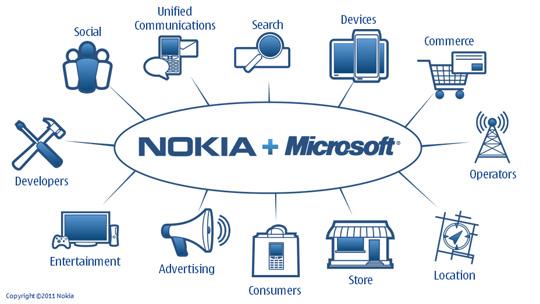 Kapitullon Nokia, strategjia e re quhet Windows Phone 7