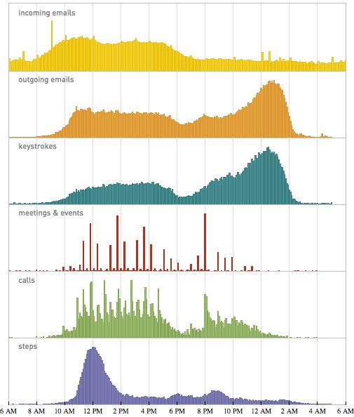 Stephen Wolfram me vite grumbullon të dhënat e veta personale