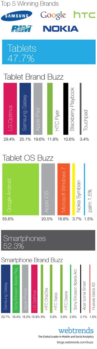Produktet më të përmendura në Mobile World Congress 2011