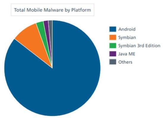 1200% rritet numri i virusëve malinj tek Android