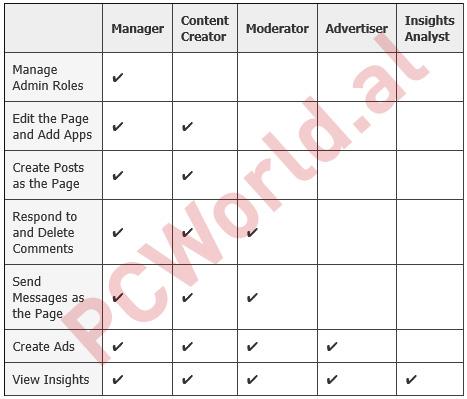Facebook me 5 role të reja për zotëruesit e FanPage-ve