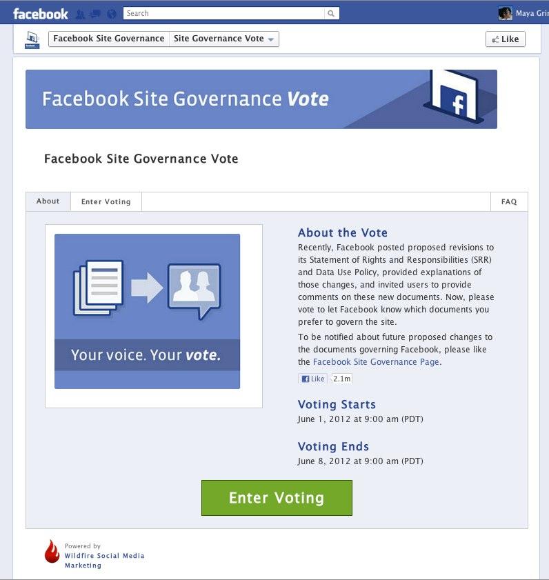 Nuk aprovohen rregullat e reja në Facebook, ftohen të votojnë 900 milionë familjarët