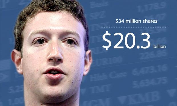Zuckerberg jo më në listën e 10 miliarderëve të teknologjisë