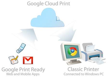 Si të printoni nga një pajisje mobile me Google Cloud Print