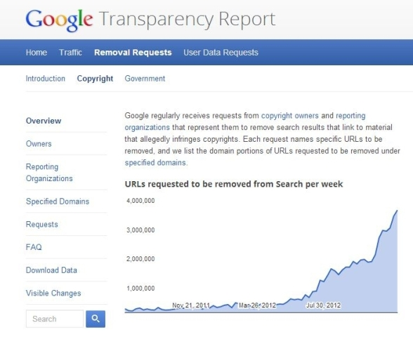 Google transparency