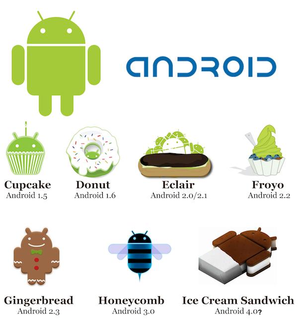 Si janë përqindjet e tregut të versioneve të Android-it
