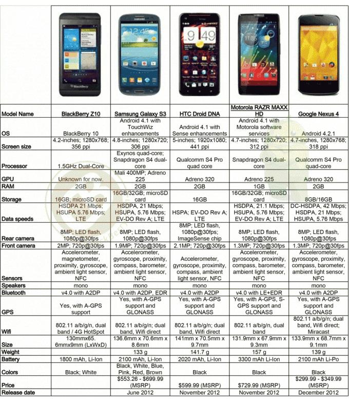 BlackBerry Z10 comparison