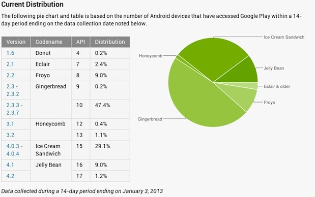 androidstats