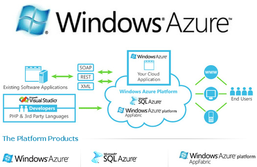 windows azure1