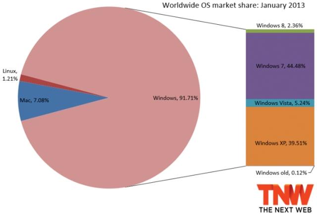 Windowsi 8 tabel