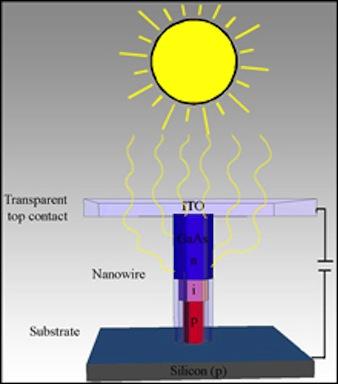 Nanowires solar