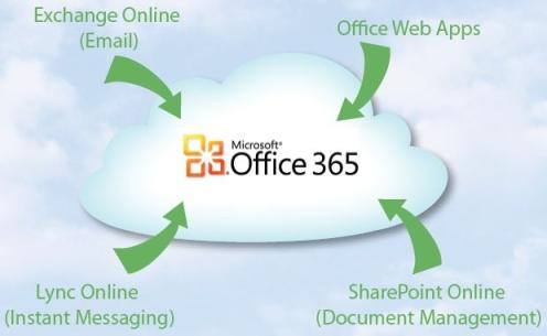 Office365 cloud