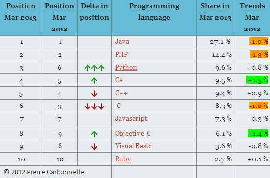 Programim tabela