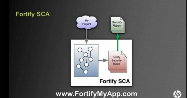 fortifymyapp
