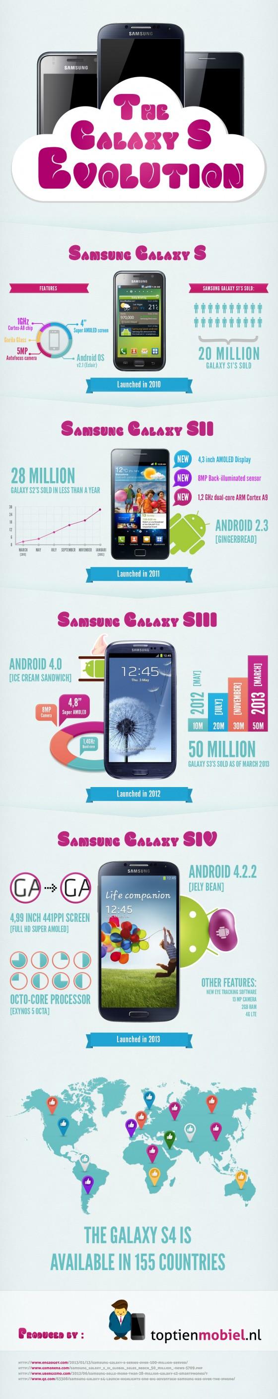 samsung galaxy s infografika