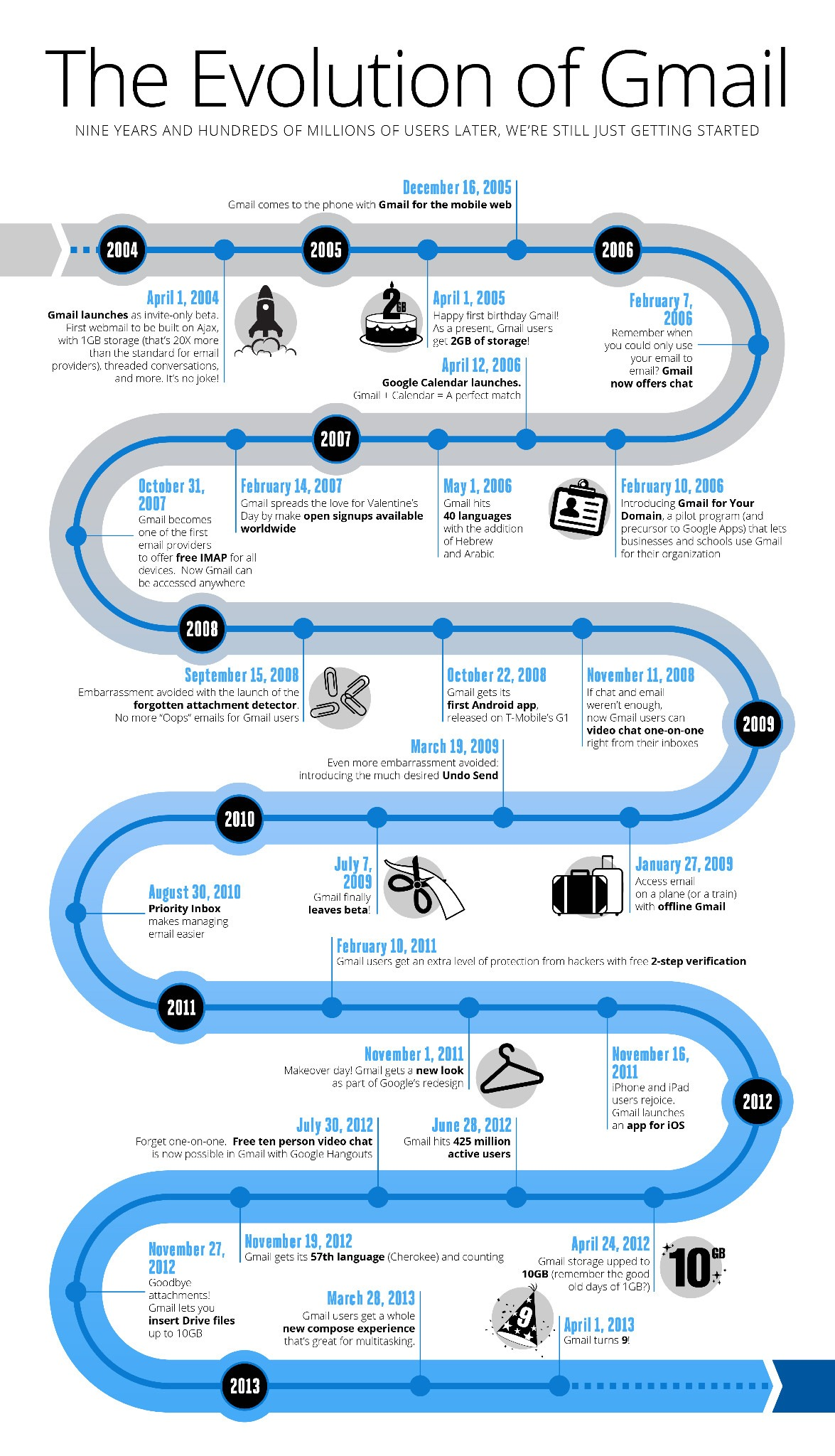 Gmail Infographic1