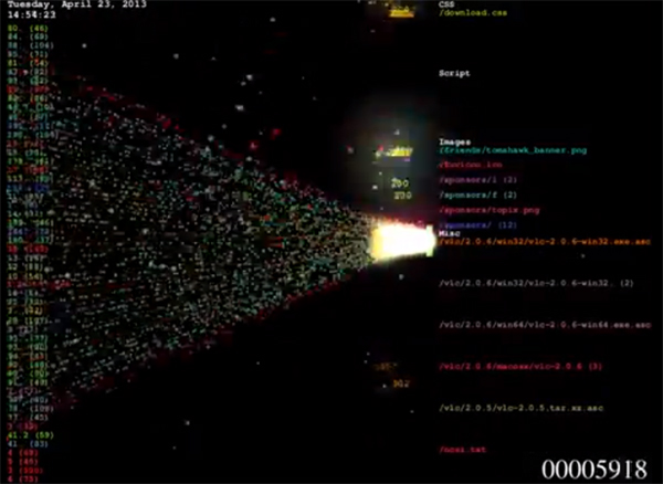 Shikoni sa interesante është pamja e një sulmi DDoS