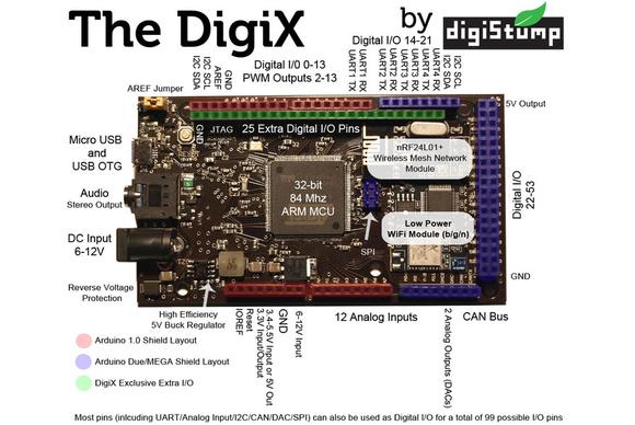 digiX