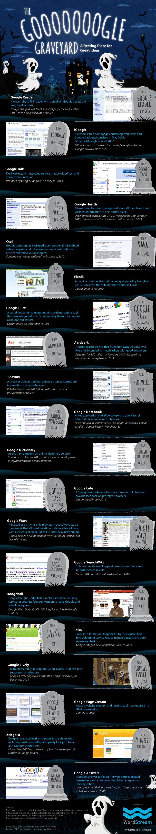 google infografik