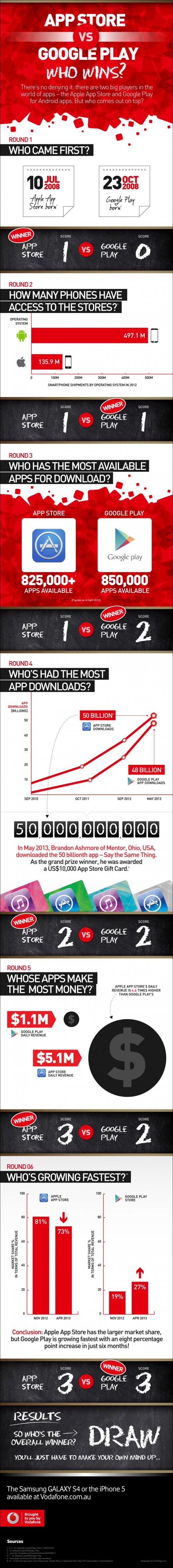 App Store vs Google Play, kush fiton (Infografik)