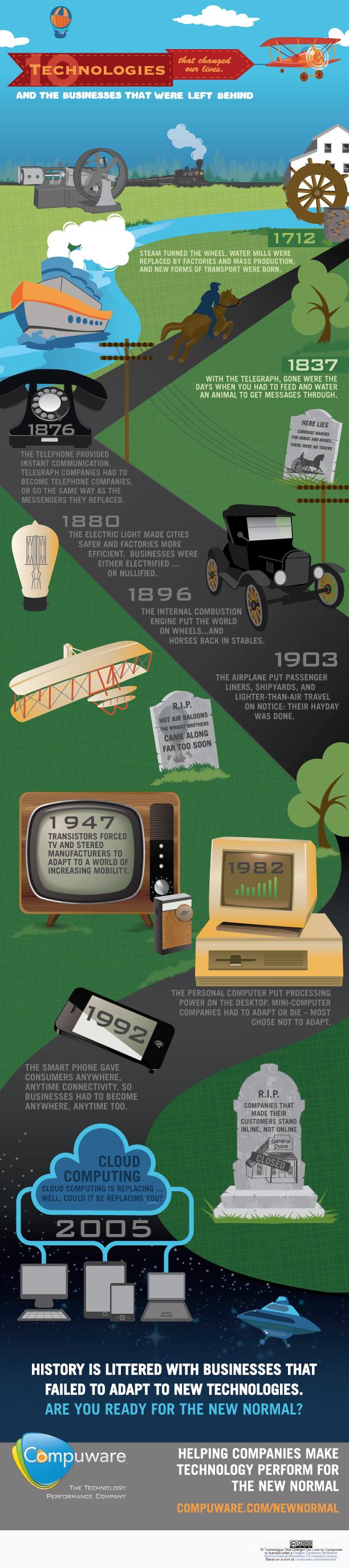 Teknologjitë që ndryshuan jetën tonë (Infografik)