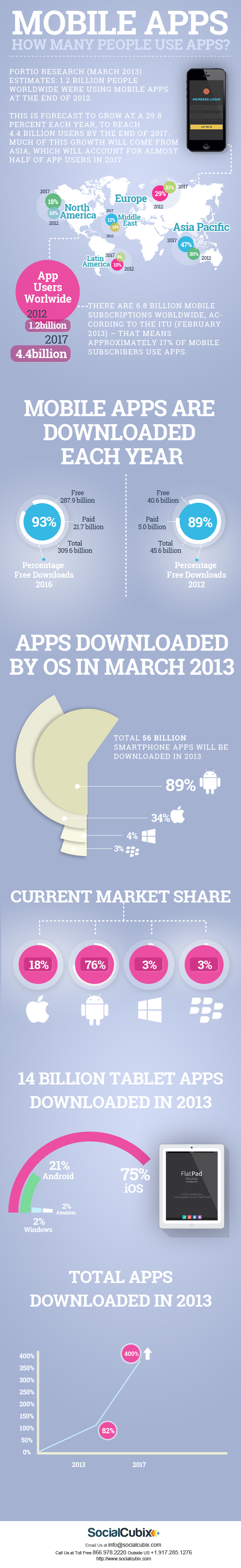 mobile-apps-infografik