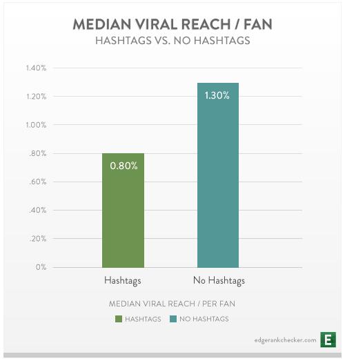 EdgeRank: Etiketat në Facebook nuk kanë fare ndikim