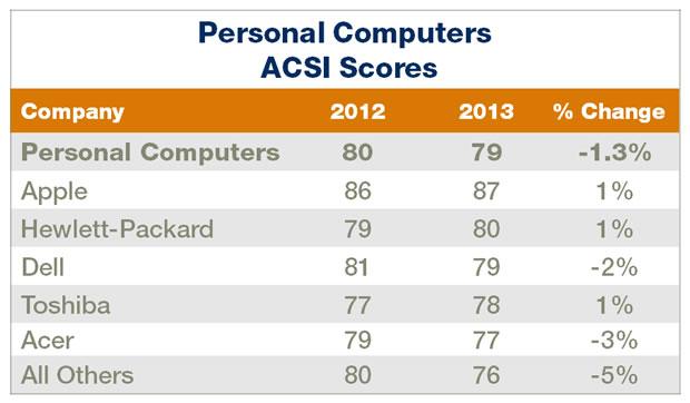 acsi-report