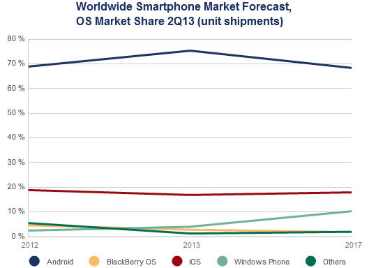 idc-smartphone-share
