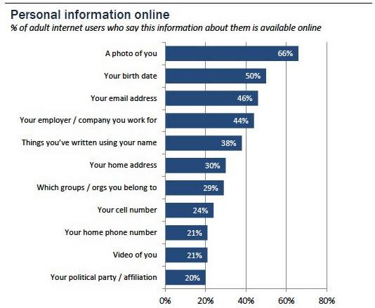 Studim: Përdoruesit kujdesen gjithnjë e më shumë mbi sigurinë e veprimtarisë së tyre on line
