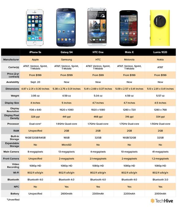 phonecomparisonchartnew