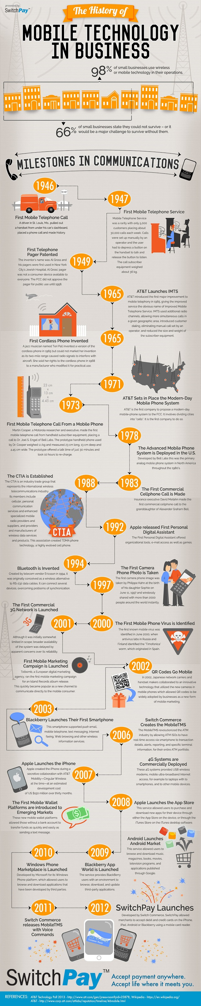 the-history-of-mobile-technology-in-business_521cf1b605c84