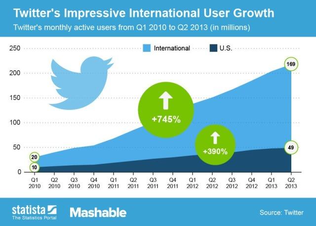131007_Twitter_Growth_Mashable_01