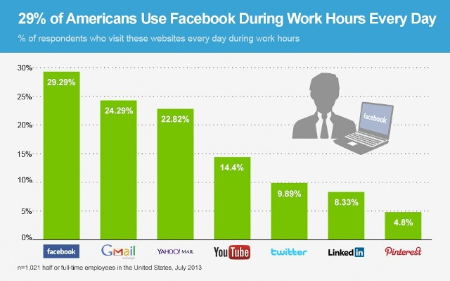 ChartOfTheDay_1516_Website_use_during_work_hours_n
