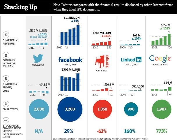 Si krahasohet Twitter me Facebook dhe Google si kompani publike