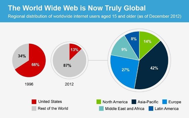 grafika internet