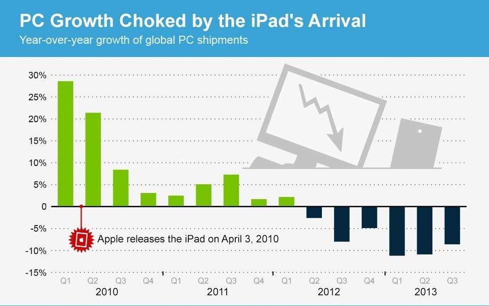 iPad_PC_Mashable