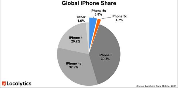 ios-phone-pie-chart-global