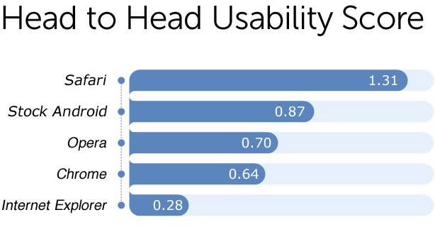 mobile-browser-study
