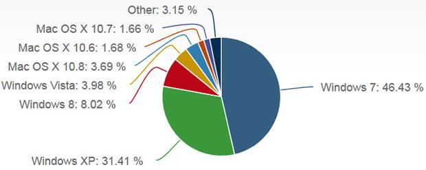 Rritet ndikimi i Windows 8 në trafikun e Internetit