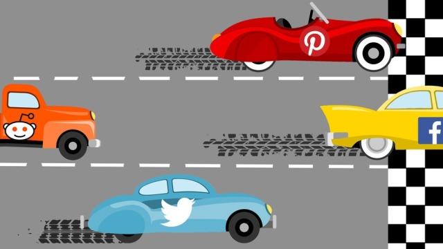Facebook sjell më tepër trafik për uebfaqet