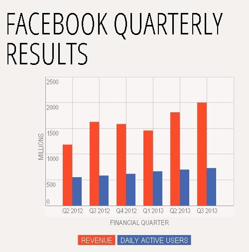 FB stats